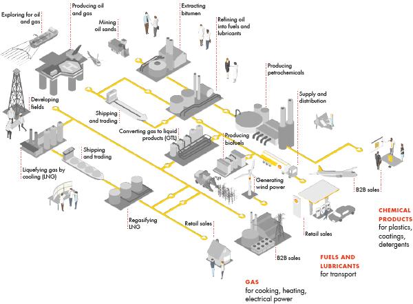 Royal Dutch Shell Plc Investors Handbook 2008 2012 Our Businesses