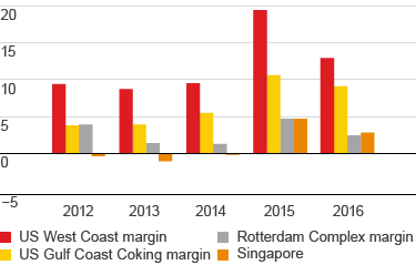 Industry refining margins (in $\/barrel) for US West Coast, US Gulf ...