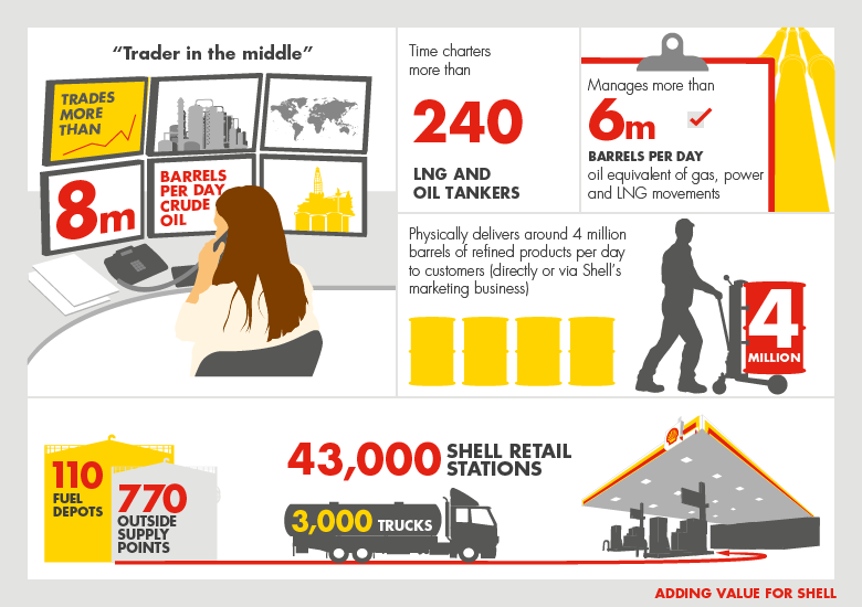 Natural Gas Stations >> Refining and trading (Oil Products) - Shell Investors' Handbook 2012-2016
